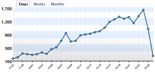 Simplify Xmas, Visitor Statistics, 2007
